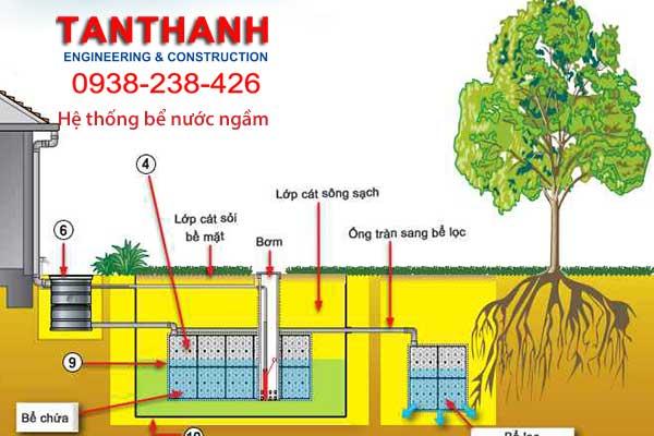 hệ thống bể nước ngầm